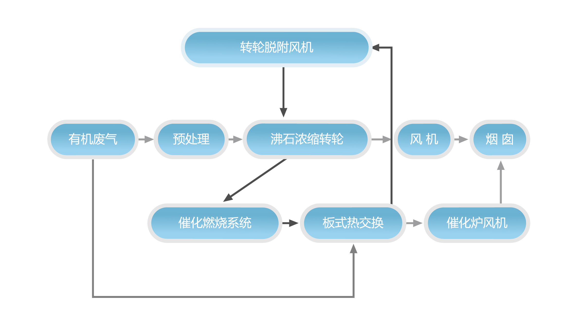 沸石浓缩转轮装置+RCO