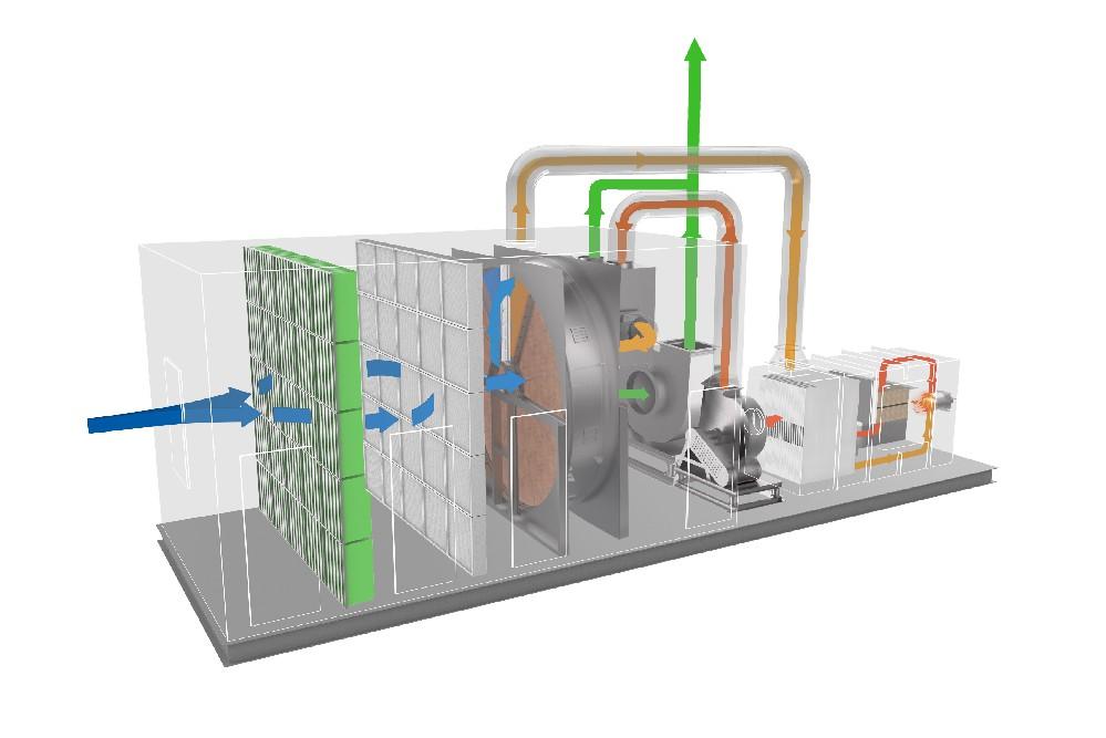 沸石浓缩转轮+催化燃烧装置